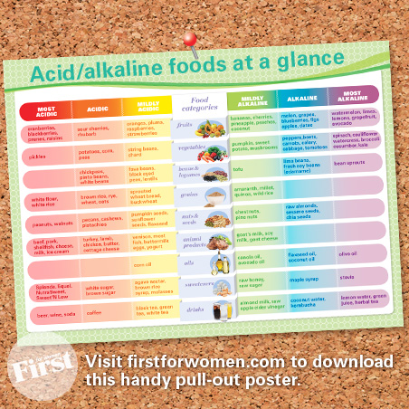 This is a graphic of Acid Alkaline Food Chart Printable pertaining to white wine acidity